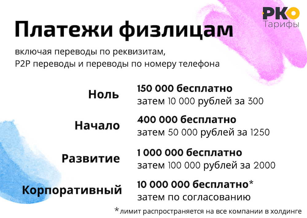 Платежи физ. лицам условия в Точке